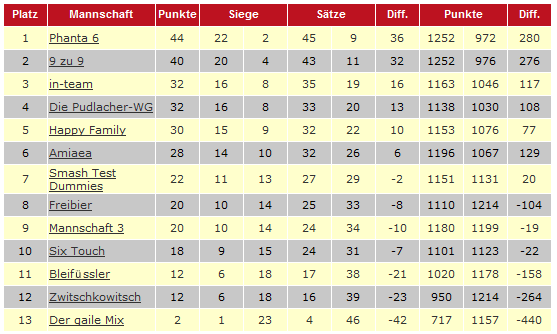Tabelle Saison 2007/2008